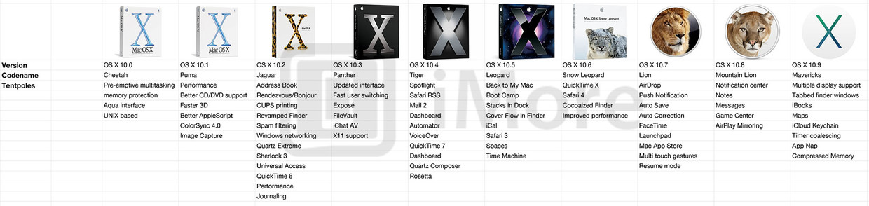 OS X 115 El Capitan Update Available for Mac